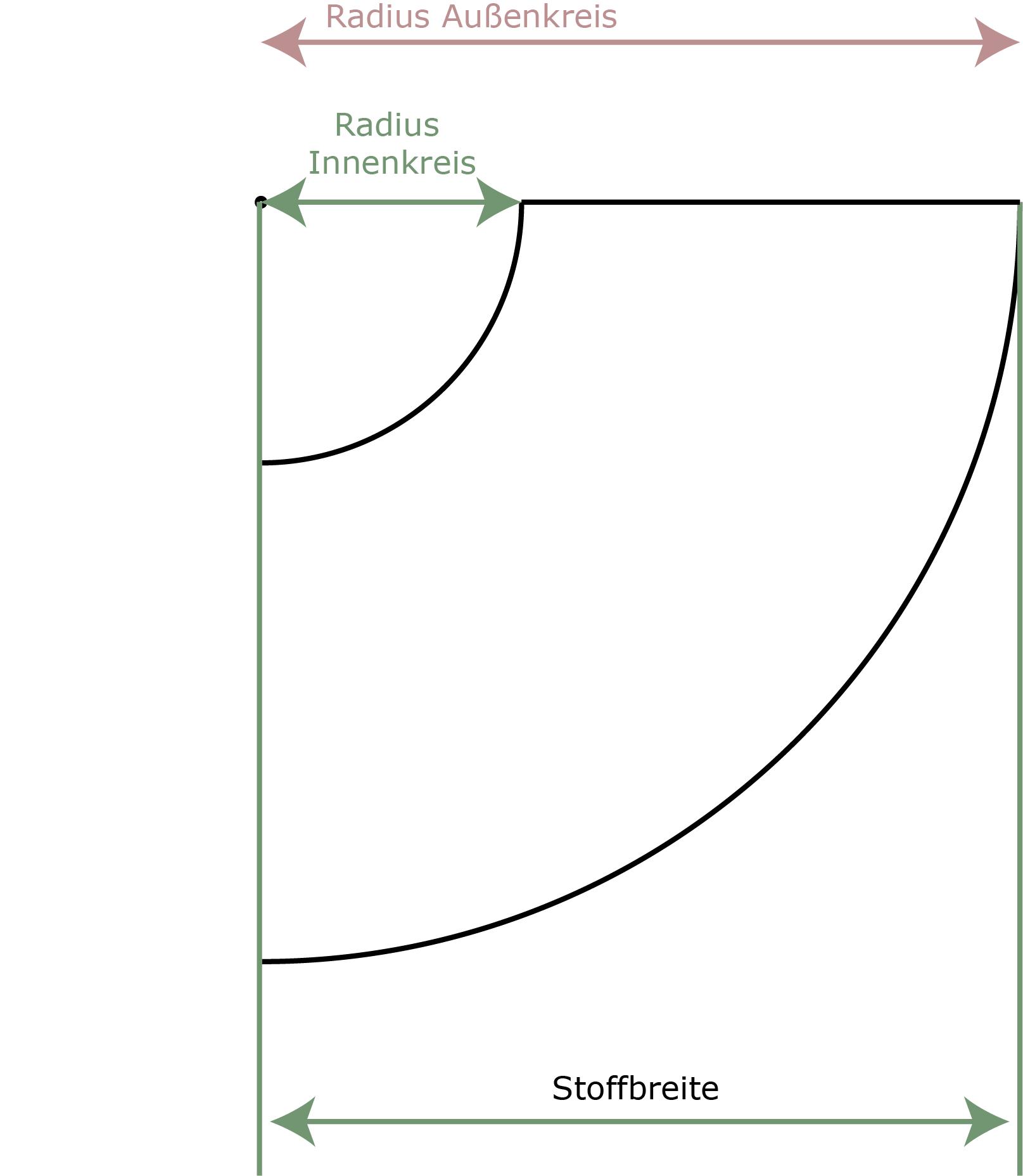 PiexSu 1 4Tellerrock Beispiel